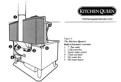 small resolution of kitchen queen wood cook stove for heating your home and cooking