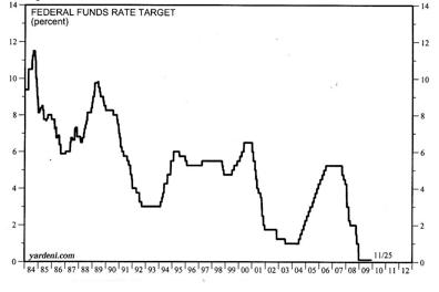 Cómo los bajos tipos de interés bajos mantenidos de forma artifical han causado las burbujas y crisis económicas históricamente