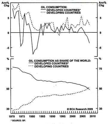 Consumo de petróleo paises desarrollados y emergentes