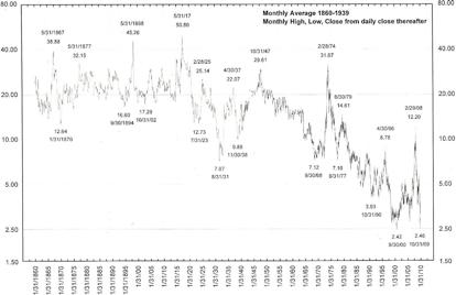 Evolución del precio spot en dólares del grano de trigo