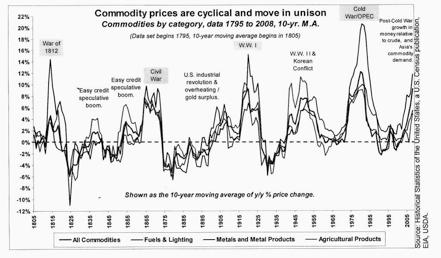 Evolución histórica del precio de las commodities