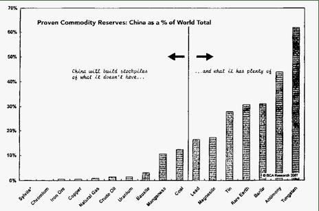 Reservas de las principales commodities de China