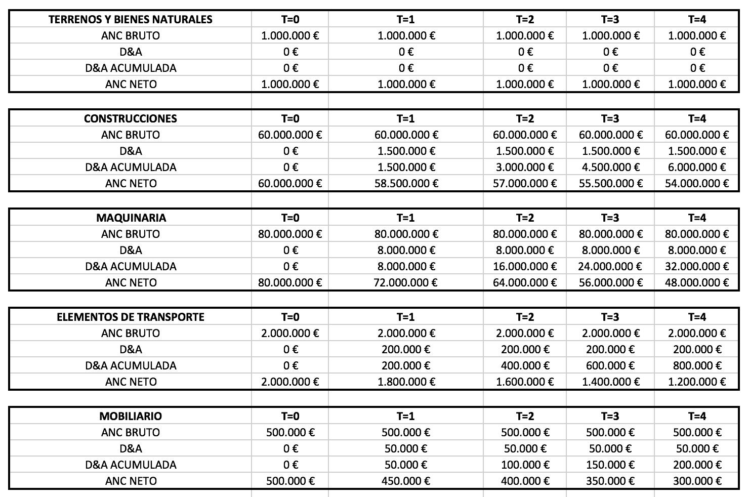 tablas-de-amortizacion-del-activo-no-corriente-de-una-empresa-como-se-calculan-1