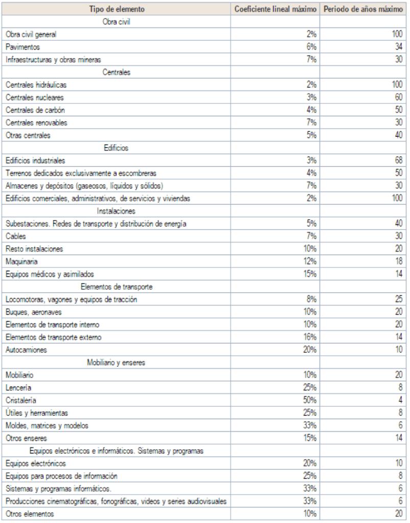 tablas-de-amortizacion-fiscal