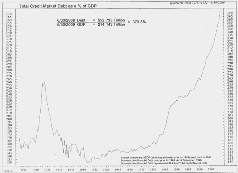 Total US credit market debt vs GDP