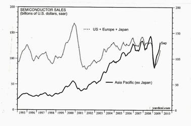 Ventas de semiconductores en Asia