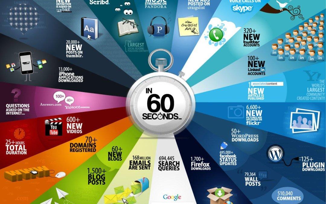 Infografica – Cosa succede ogni 60 secondi su Internet