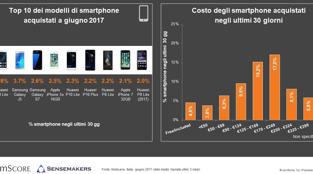 Smartphone In Italia Android Primo Sistema Operativo 735 Tra