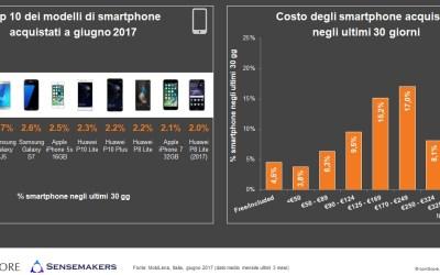 Smartphone in Italia: Android primo sistema operativo (73,5%), tra i brand Huawei (+413% dal 2015) sfida Samsung e Apple, boom dei grandi display e delle fotocamere HD | dati comScore