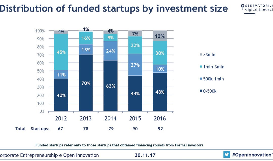 Startup e innovazione, salgono a 261 milioni di € gli investimenti in Startup Hi-Tech nel 2017 (+20%), boom dei finanziamenti esteri (+163%)