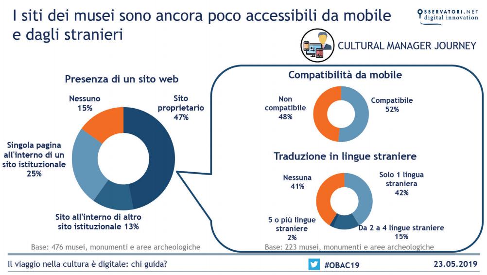 """Beni culturali e Digitale – I musei italiani sono sempre più """"social"""" e attenti agli analytics"""