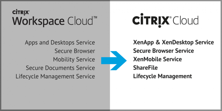 Citrix Cloud Services
