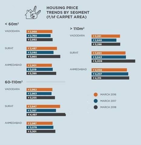 Housing Price Trends
