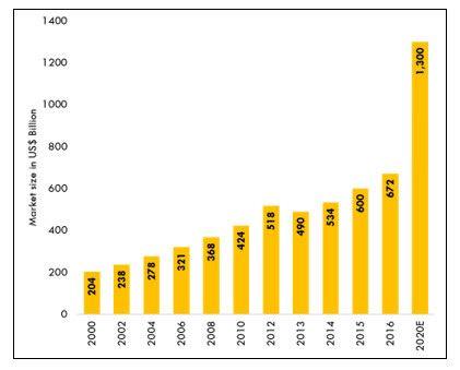India Retail Market Size