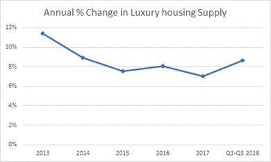 luxury housing supply