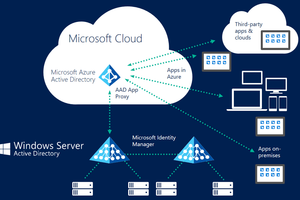single sign on architecture diagram cj7 wiring azure ad connect–identity in the cloud, sso - anuj varma, brand name independent ...