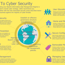 10 Step TO Cyber Security