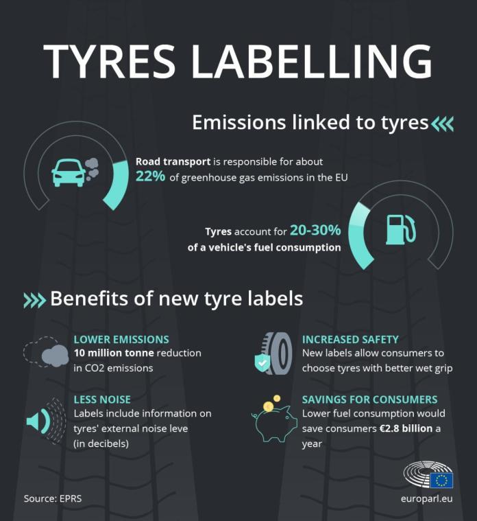 यूरोपीय संघ में टायरों के उत्सर्जन पर इन्फोग्राफिक और नए ईयू टायर लेबल के लाभ