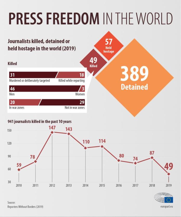 2019 में शब्द की हत्या, हिरासत में या बंधक बनाए गए पत्रकारों की संख्या और 2010 के बाद से इसके विकास पर इन्फोग्राफिक