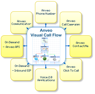 sip call flow diagram 2008 cobalt lt radio wiring visual ivr - anveo