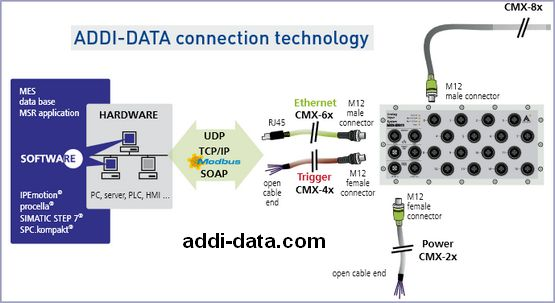 Addi Data - Industrial Measurement and Automation