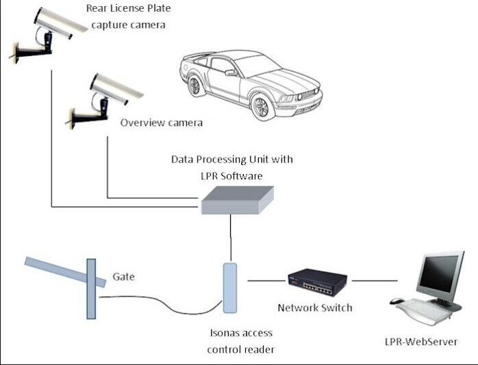 Automatic Car Number Plate Recognition Parking System with