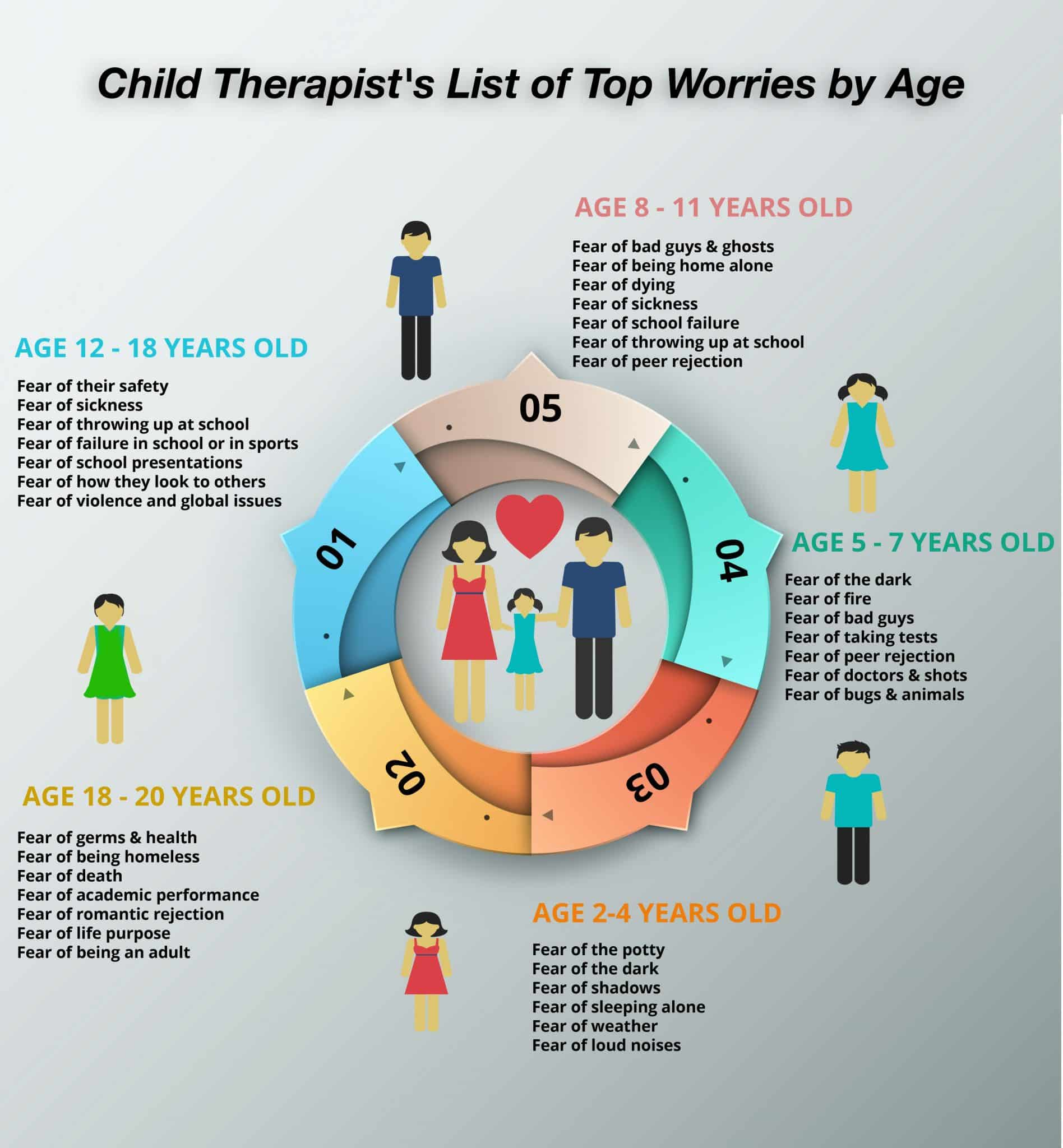 Child Therapist S List Of Top Childhood Fears By Age