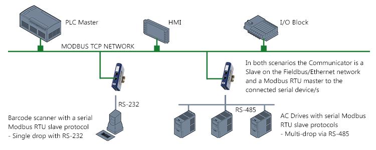 modbus rs485 wiring diagram rcbo australia connection manual e books tcp sgo vipie de u2022modbus 485 general data