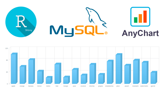 creating interactive charts with r shiny mysql and anychart js via