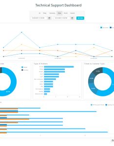 Interactive technical support dashboard created with anychart javascript html charts also dashboards rh