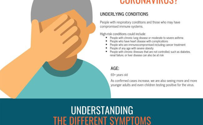 Allergies Flu Coronavirus How To Tell The Difference