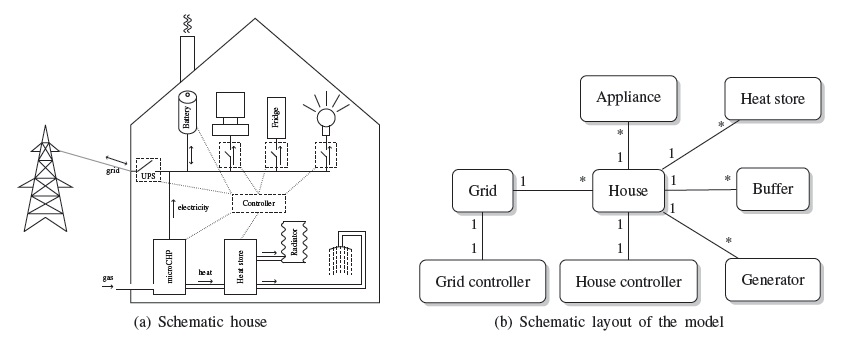 Simulating The Effect on The Energy Efficiency of Smart