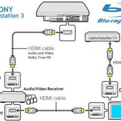 Comcast Cable Tv Hookup Diagram 1994 Honda Prelude Radio Wiring How To Enjoy Hd Video