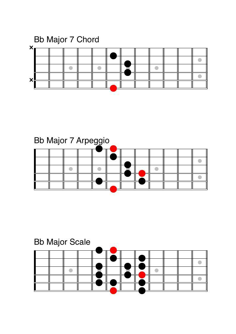 5 essential major jazz licks anyone can play guitar dont be too worried if all the theory stuff doesnt make sense right away there is a tendency to over intellectualise jazz im probably guilty of this hexwebz Gallery