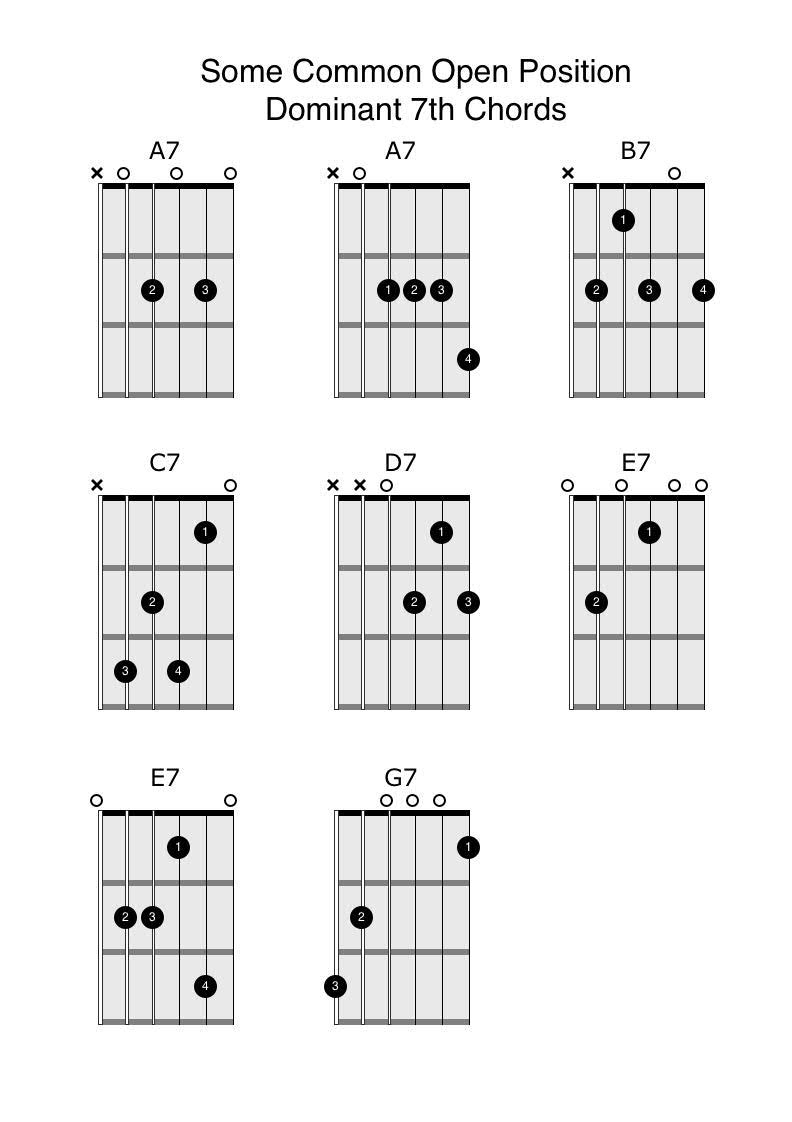 Open position 7th chords anyone can play guitar notice that there are a couple of different ways to play the a7 and e7 chords each with a slightly different character printable pdf version here hexwebz Images