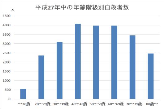 平成27年中の年齢階級別自殺者数