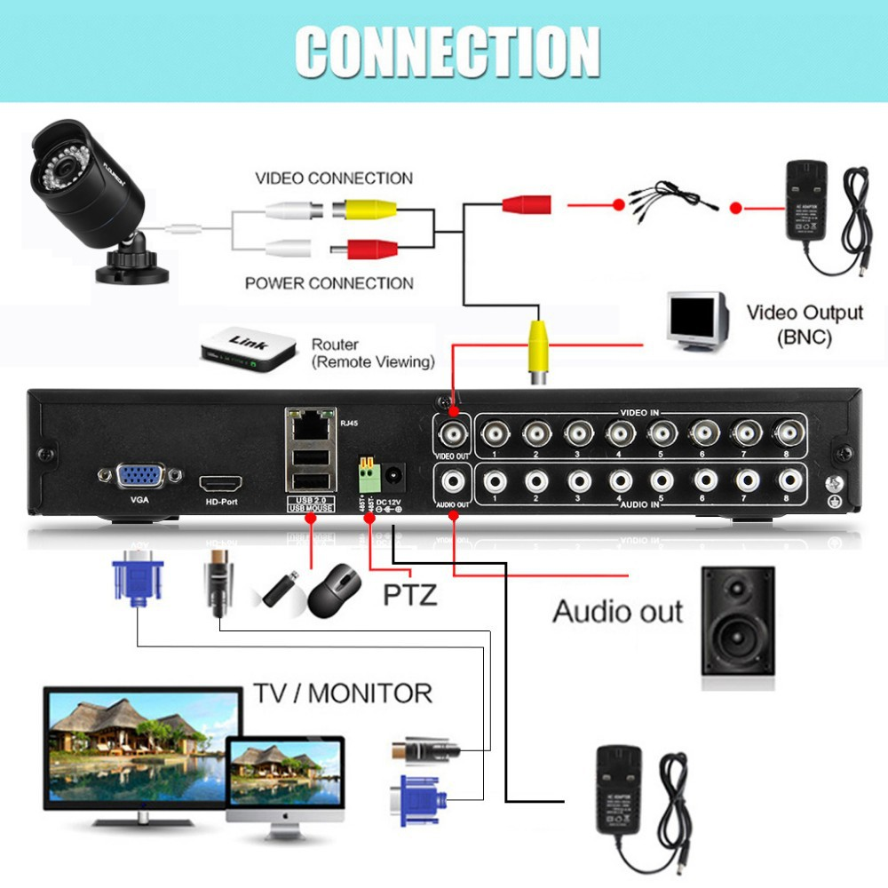 medium resolution of cheap cctv install in south auckland good quality cameras cheapest in the market auckland security cameras south auckland manurewa otara