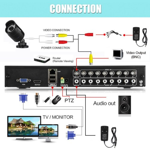 small resolution of cheap cctv install in south auckland good quality cameras cheapest in the market auckland security cameras south auckland manurewa otara