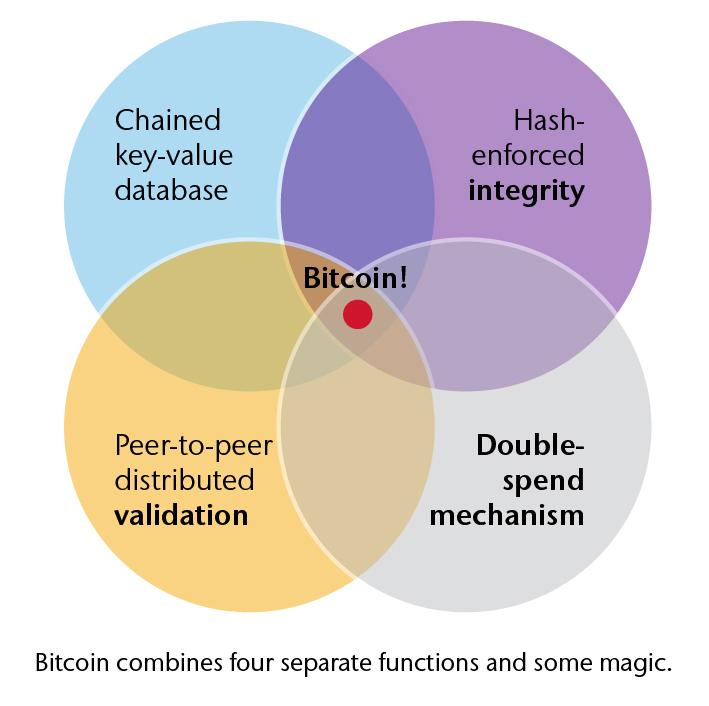 Blockchain: Mechanics and Magic | Aon