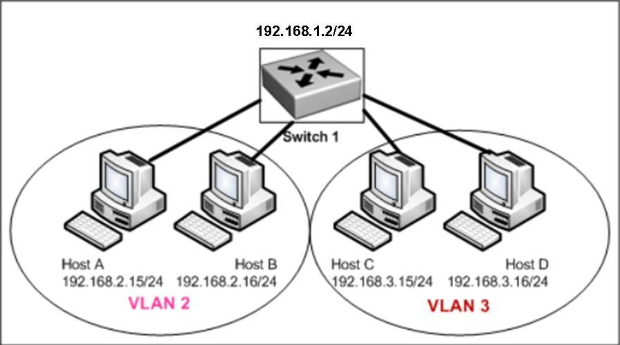 100-101 143 Questions CCNA Interconnecting Cisco