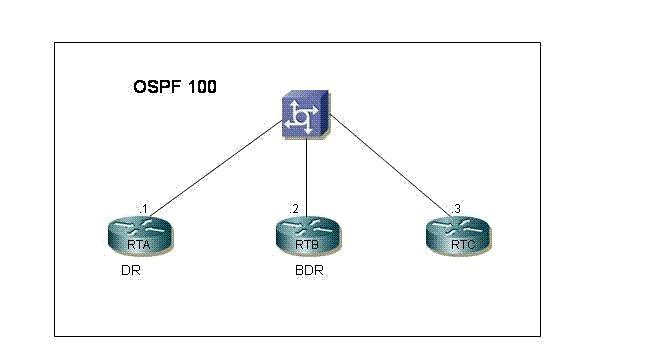 300-101 177 Questions Implementing Cisco IP Routing (ROUTE