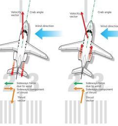 turbine reverse thrust [ 1200 x 675 Pixel ]