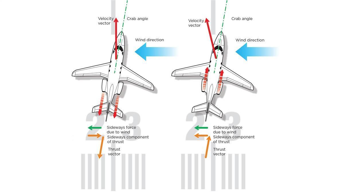 hight resolution of turbine reverse thrust