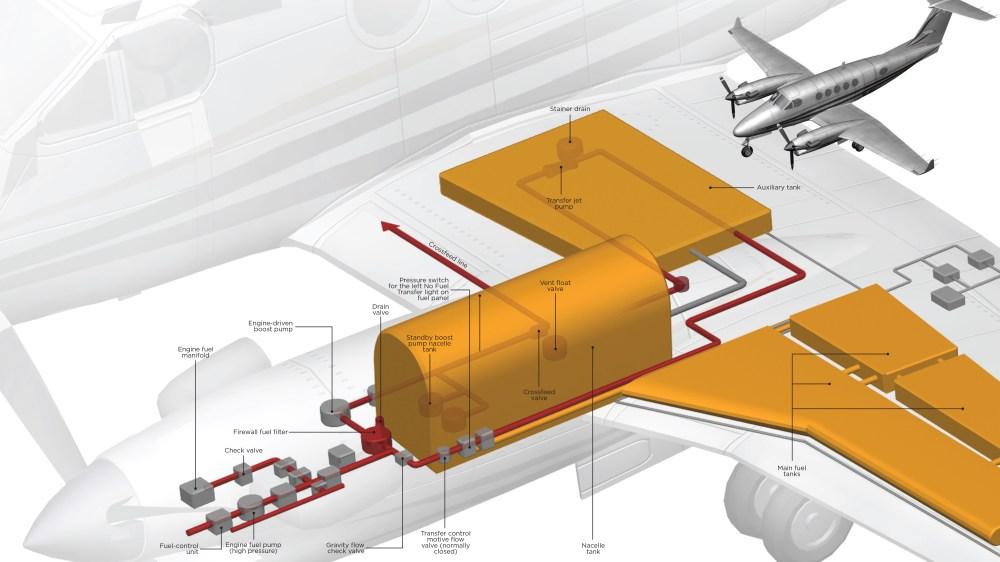 medium resolution of system rundown king air fuel systemssystem rundown king air fuel systems