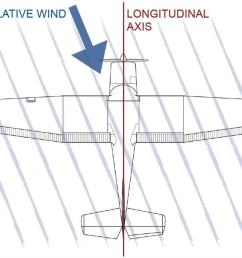 uncoordinated flight occurs when the relative wind is not aligned with the longitudinal axis as seen from above  [ 1200 x 675 Pixel ]