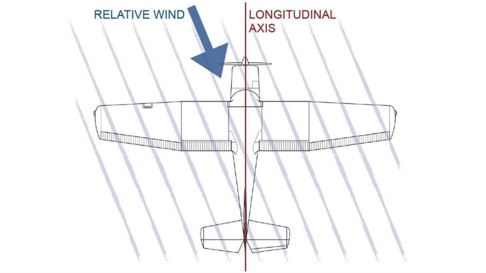 medium resolution of uncoordinated flight occurs when the relative wind is not aligned with the longitudinal axis as seen from above
