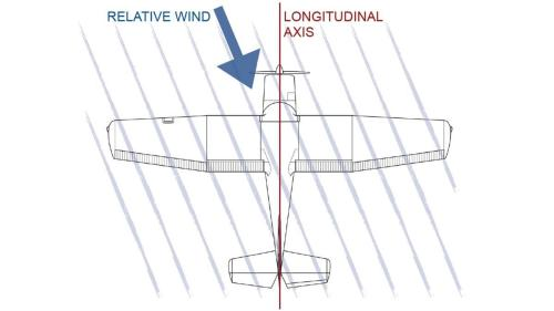 small resolution of uncoordinated flight occurs when the relative wind is not aligned with the longitudinal axis as seen from above