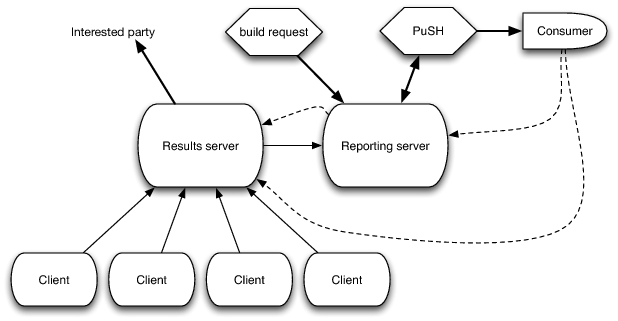 The Architecture of Open Source Applications: Continuous