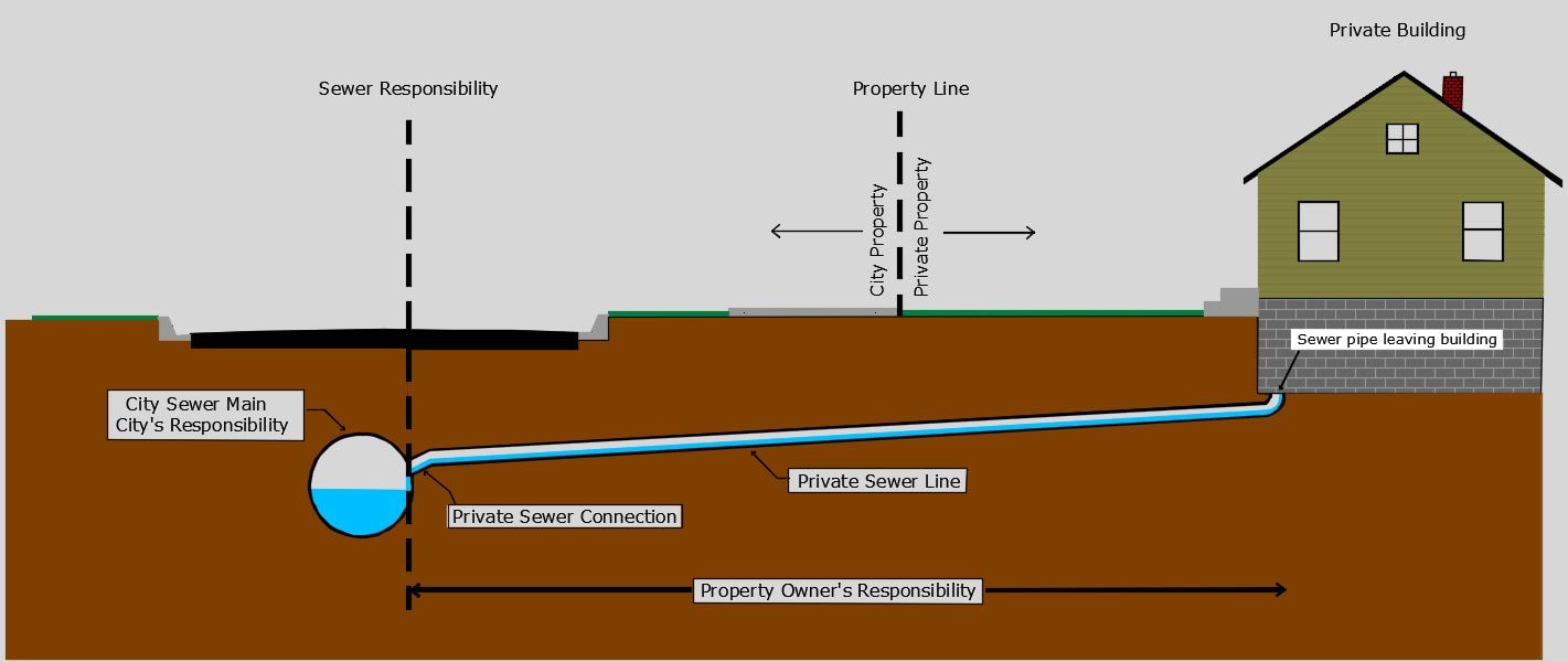 hight resolution of sewer connection diagram