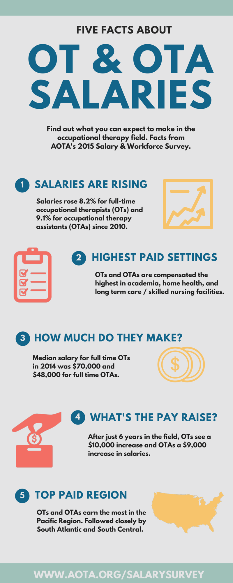 Five Facts About OT & OTA Salaries Infographic AOTA